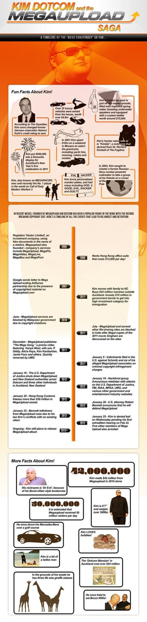 Kim-Dotcom-Megaupload-infographic
